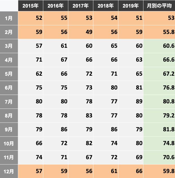 気象庁 | 気象データ「東京 年ごとの値 詳細(気温・蒸気圧・湿度)」