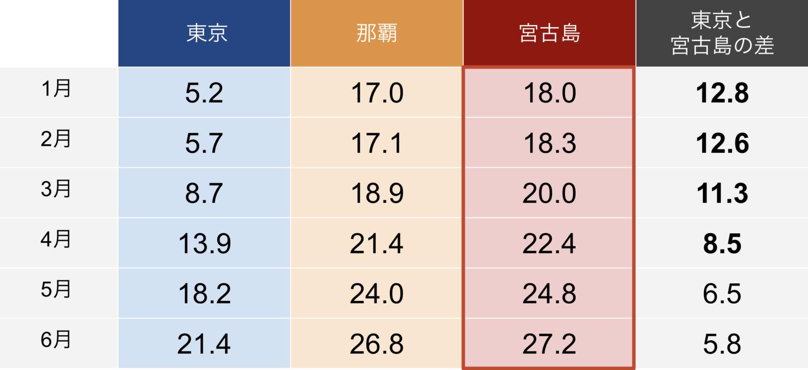 東京、那覇、宮古島の気温比較表
