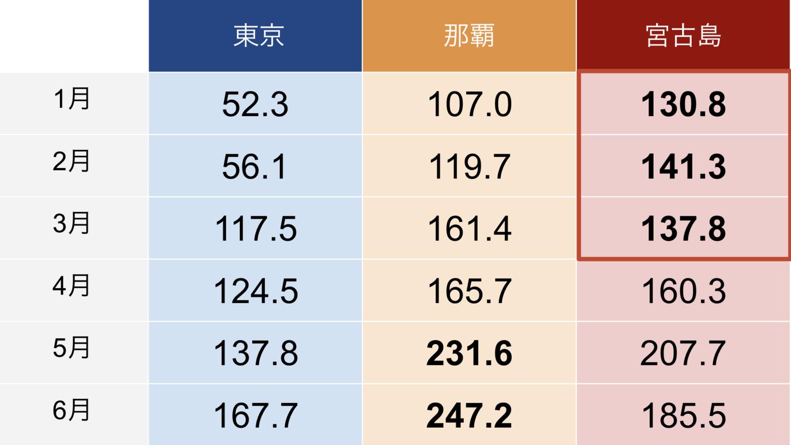 東京と那覇・宮古島の降水量比較表