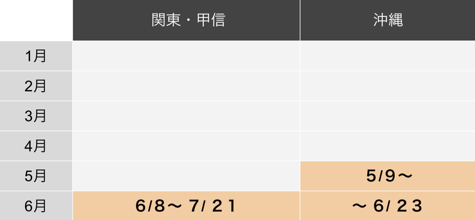関東甲信と沖縄の梅雨時期比較表